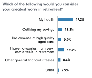 Which of the following would you consider your greatest worry in retirement?